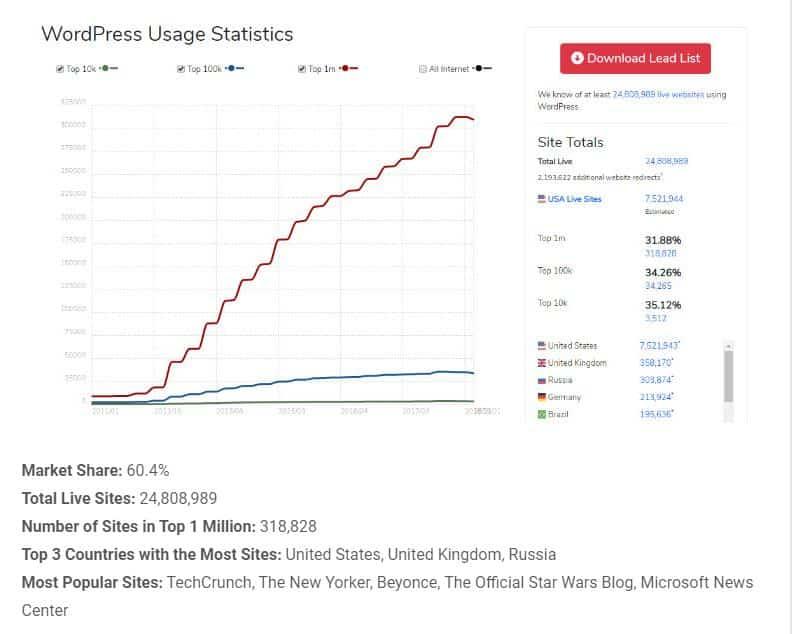 احصائيات استخدام ووردبريس